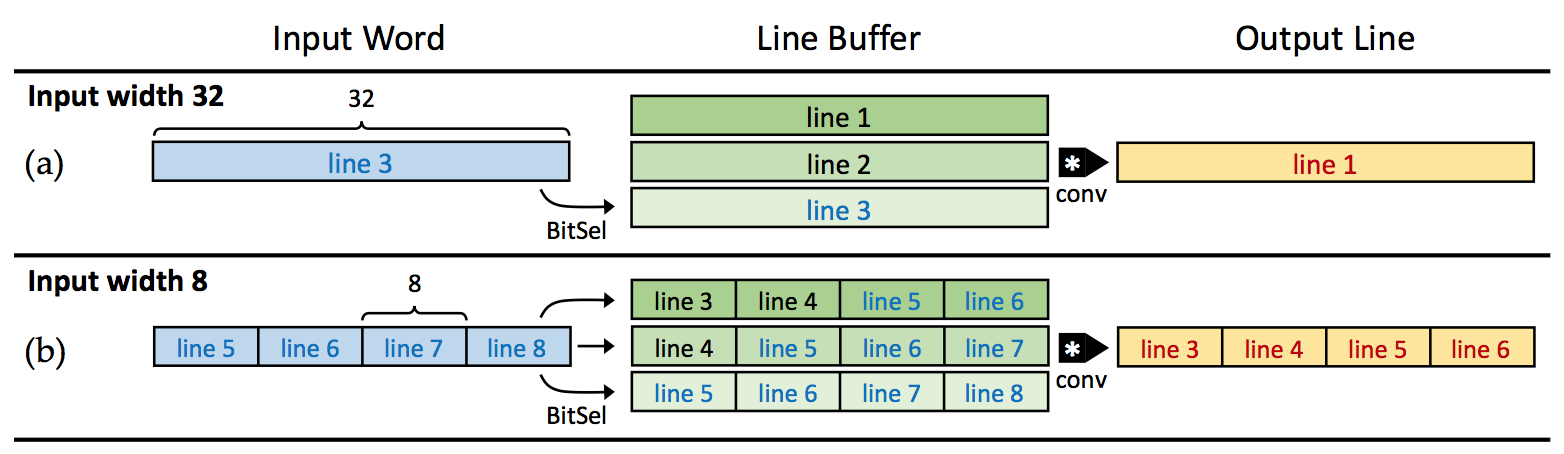 Example usage of the variable-width line buffer